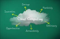 Cloud computing concept royalty free stock photography