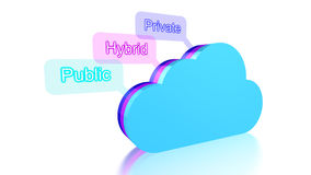 Cloud computing concept of cloud types Royalty Free Stock Images