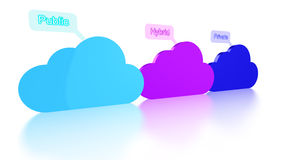 Cloud computing concept of cloud types in line Stock Photos