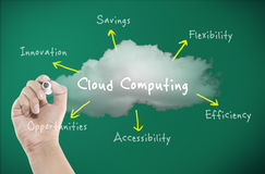 Cloud computing concept with diagram on board royalty free illustration
