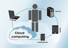 Cloud computing concept, notebook, server, tablet and smartphone Stock Photography