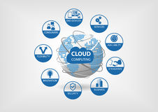 Cloud computing concept visualized with different icons for flexibility, availability, services, consumers. stock illustration