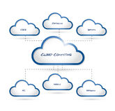Cloud computing connection diagram text design. Over a white background Royalty Free Stock Photography