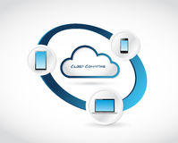 Cloud computing cycle network illustration Stock Image