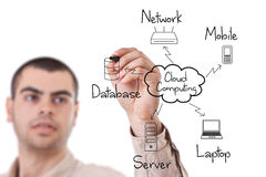 Cloud computing diagram Royalty Free Stock Images