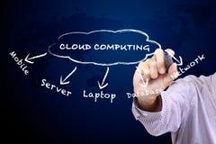 Cloud Computing diagram Stock Images