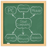 Cloud computing diagram Stock Photo