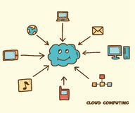 Cloud computing. Doodle, hand drawing style Royalty Free Stock Photography