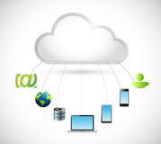 Cloud computing and electronics around Stock Image