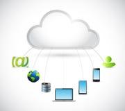 Cloud computing and electronics around Stock Image