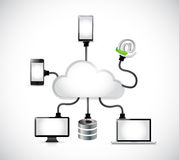 Cloud computing electronics connection Royalty Free Stock Images