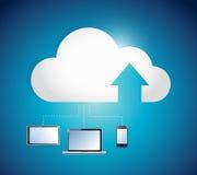 Cloud computing electronics network illustration Royalty Free Stock Photography