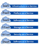 Cloud Computing Elements 1 Royalty Free Stock Photos