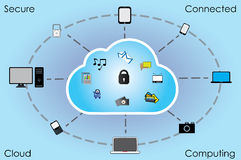 Cloud Computing For All Users And Devices Royalty Free Stock Photography