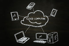 Cloud computing. Illustration sketched with chalk on blackboard Stock Photography
