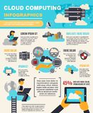 Cloud Computing Infographics Royalty Free Stock Images