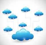 Cloud computing network diagram illustration Royalty Free Stock Image
