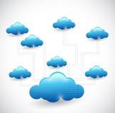Cloud computing network diagram illustration Royalty Free Stock Image