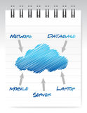 Cloud computing notepad illustration Stock Photography