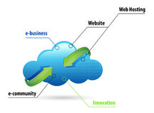 Cloud computing online business Royalty Free Stock Image