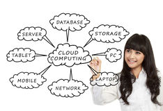 Cloud Computing schema on the whiteboard Stock Images