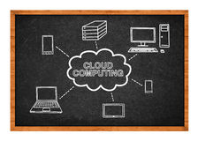Cloud computing scheme Royalty Free Stock Photos