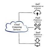 Cloud Computing Services Royalty Free Stock Images