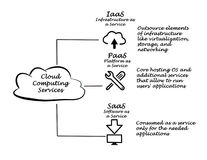 Cloud Computing Services. Diagram of Cloud Computing Services Stock Images