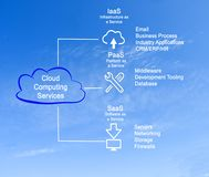 Cloud Computing Services. IaaS, PaaS, SaaS Royalty Free Stock Images