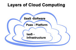 Cloud Computing Services. Layers of Cloud Computing Services Royalty Free Stock Photos