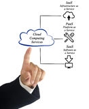 Cloud Computing Services Stock Images