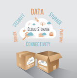 Cloud computing and storage  Stock Images