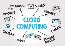 Cloud computing technology abstract Concept Royalty Free Stock Photos