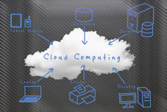 Cloud computing technology. Hand writing Royalty Free Stock Photos