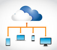 Cloud computing transfer diagram illustration Royalty Free Stock Images