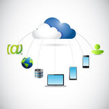 Cloud connected to several destinations. Stock Images