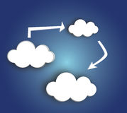 Cloud Data Concept Royalty Free Stock Photo