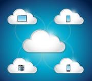 Cloud electronics connection illustration design Stock Images