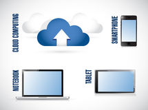 Cloud, laptop, tablet and phone illustration Stock Photos