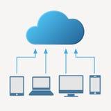 cloud meddelande resurser för begreppet för datoren beräknande lokaliserade bärbar dator Olika apparater gillar Royaltyfri Bild