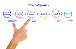 Cloud Migration Royalty Free Stock Photo