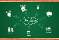 Cloud Network Royalty Free Stock Photography