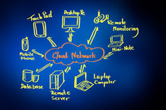 Cloud network diagram. On white board stock photos