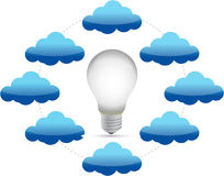 Cloud network and idea lightbulb Stock Image