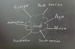 Cloud networking. Concept on blackboard Royalty Free Stock Images