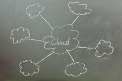 Cloud networking. Concept on blackboard Royalty Free Stock Image