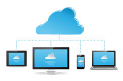 Cloud Server. Laptop, PC, smartphone, and laptop connected to a cloud server that syncs across devices stock illustration