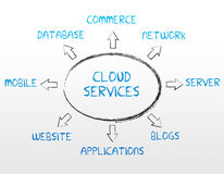 Cloud Services. High resolution cloud services graphic on white background Stock Photo