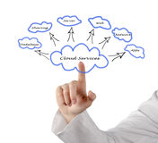 Cloud services Royalty Free Stock Image