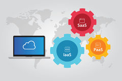 Cloud stack combination of IaaS PaaS and SaaS Platform Infrastructure  Royalty Free Stock Photo